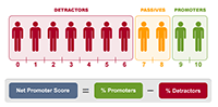 Net Promoter Score